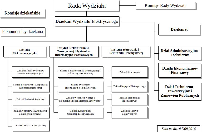 StrukturaOrganizacyjnaWydzialuElektrycznego
