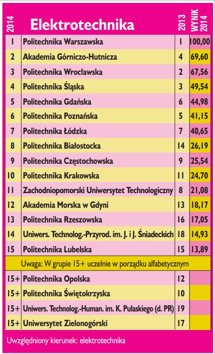 Elektrotechnika_perspektywy_2014